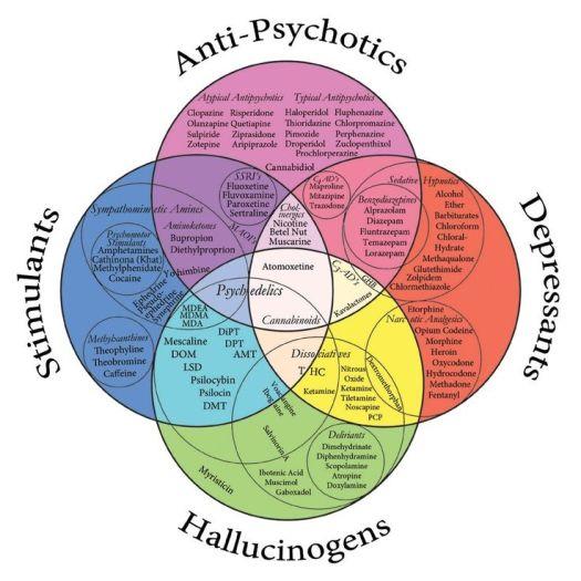 psychotropic-meds